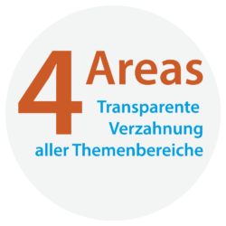 Die 4 Areas der METAV